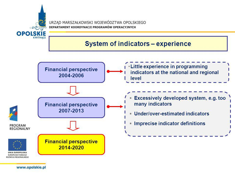 Financial perspective 2004-2006 Financial perspective 2007-2013 Financial perspective 2014-2020 Little experience in programming indicators at the nat