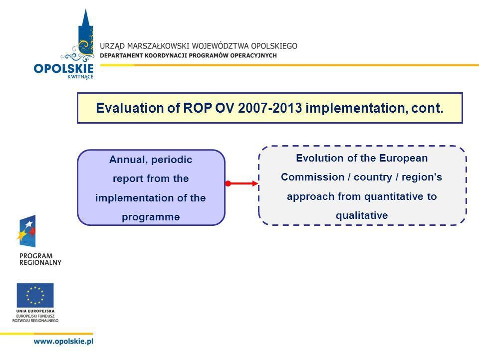 Evaluation of ROP OV 2007-2013 implementation, cont. Annual, periodic report from the implementation of the programme Evolution of the European Commis