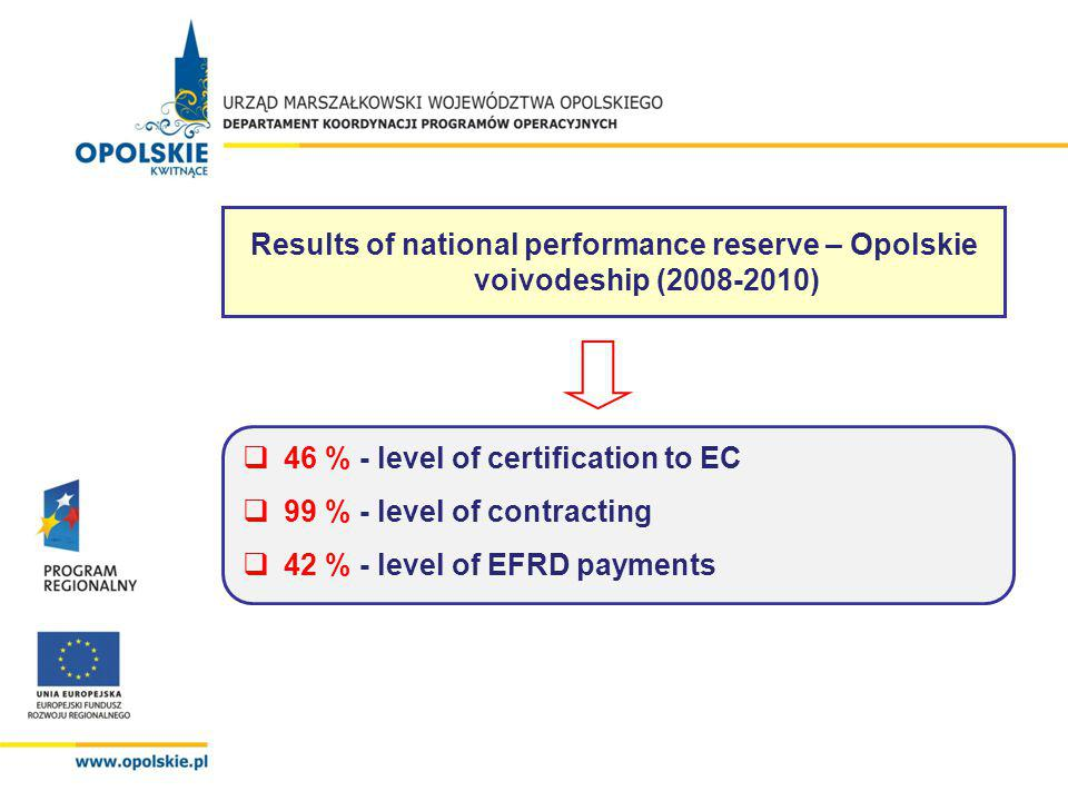 Evaluation of ROP OV 2007-2013 implementation, cont.