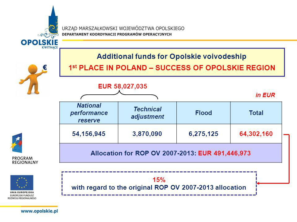 EUR 58,027,035 in EUR National performance reserve Technical adjustment FloodTotal 54,156,9453,870,0906,275,12564,302,160 Allocation for ROP OV 2007-2