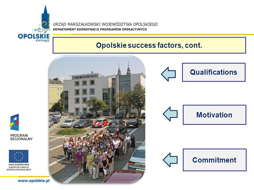 Qualifications Motivation Commitment Opolskie success factors, cont.