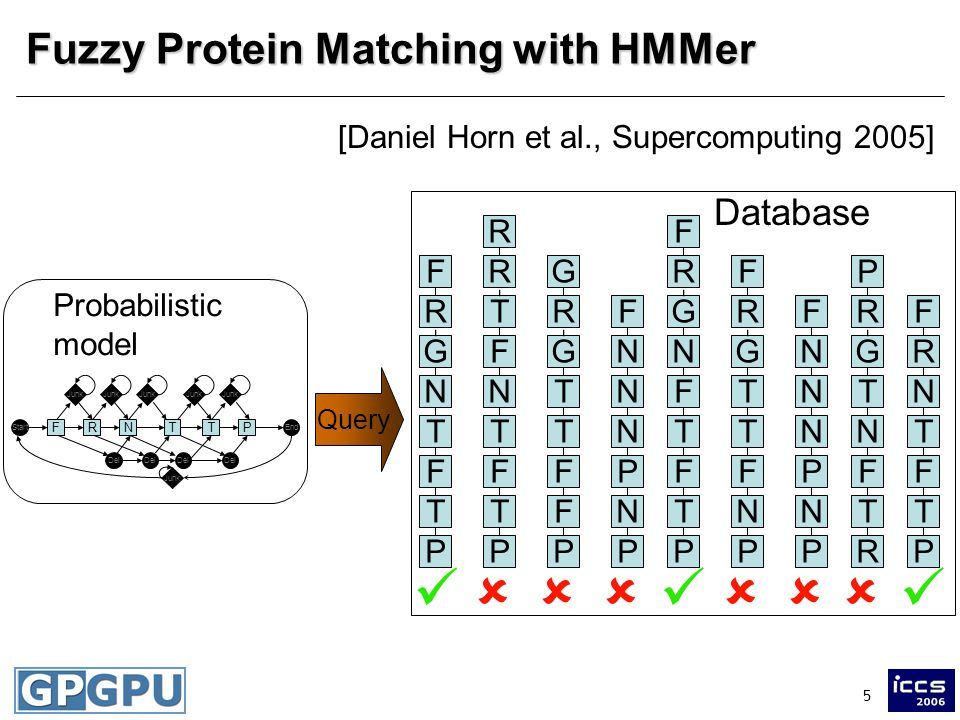 5 Fuzzy Protein Matching with HMMer F R N T T P F G F R N T T P F G F F R N T T P F G R T T F P F G F R T T N P F G F N N N N P P R R F T T P F T N F N N N N P P P R T N T R F G Probabilistic model Database Query Junk Del StartEnd FRNTPT [Daniel Horn et al., Supercomputing 2005]