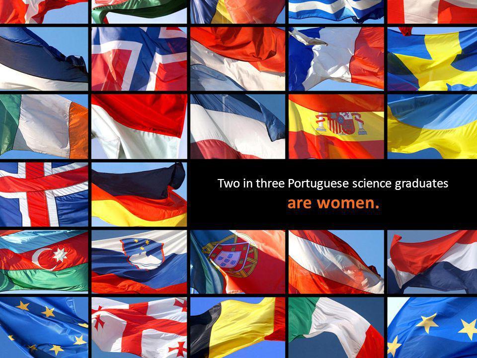 Two in three Portuguese science graduates are women.