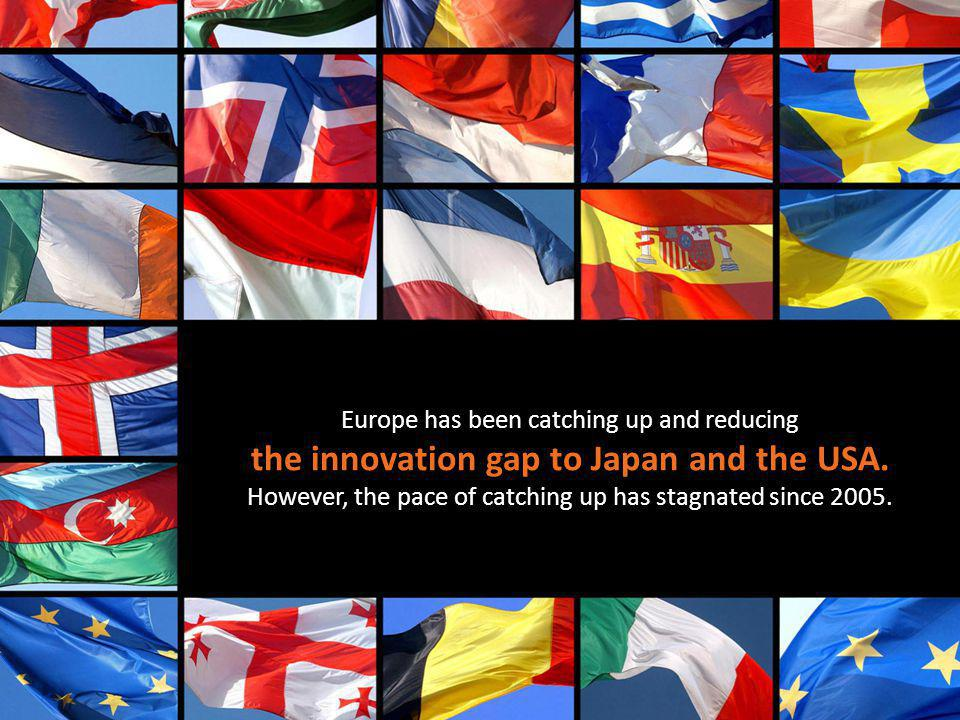 Europe has been catching up and reducing the innovation gap to Japan and the USA.