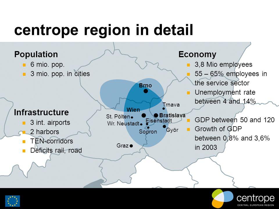 centrope region in detail Wien Bratislava Trnava Brno Györ Eisenstadt Wr. Neustadt Sopron St. Pölten Graz Population 6 mio. pop. 3 mio. pop. in cities