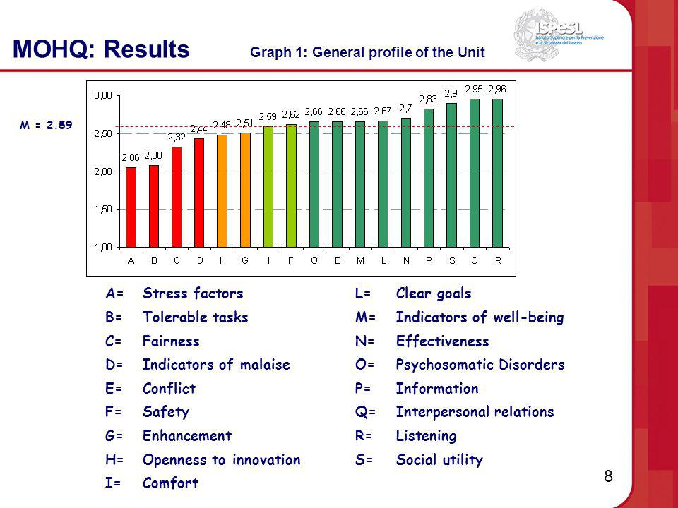 8 MOHQ: Results Graph 1: General profile of the Unit A=Stress factorsL=Clear goals B=Tolerable tasksM=Indicators of well-being C=FairnessN=Effectivene