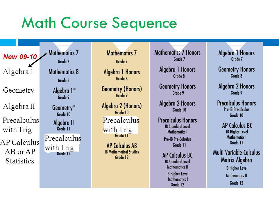 Math Course Sequence Algebra 1 Geometry Algebra II Precalculus with Trig AP Calculus AB or AP Statistics Precalculus with Trig New 09-10