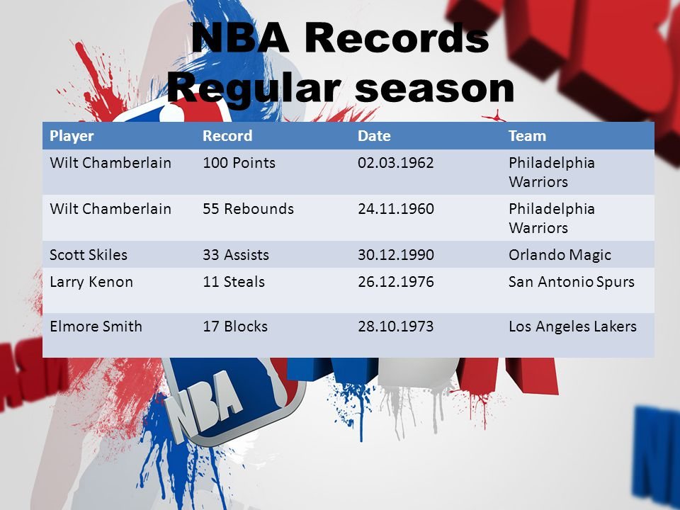 NBA Records Regular season PlayerRecordDateTeam Wilt Chamberlain100 Points02.03.1962Philadelphia Warriors Wilt Chamberlain55 Rebounds24.11.1960Philadelphia Warriors Scott Skiles33 Assists30.12.1990Orlando Magic Larry Kenon11 Steals26.12.1976San Antonio Spurs Elmore Smith17 Blocks28.10.1973Los Angeles Lakers