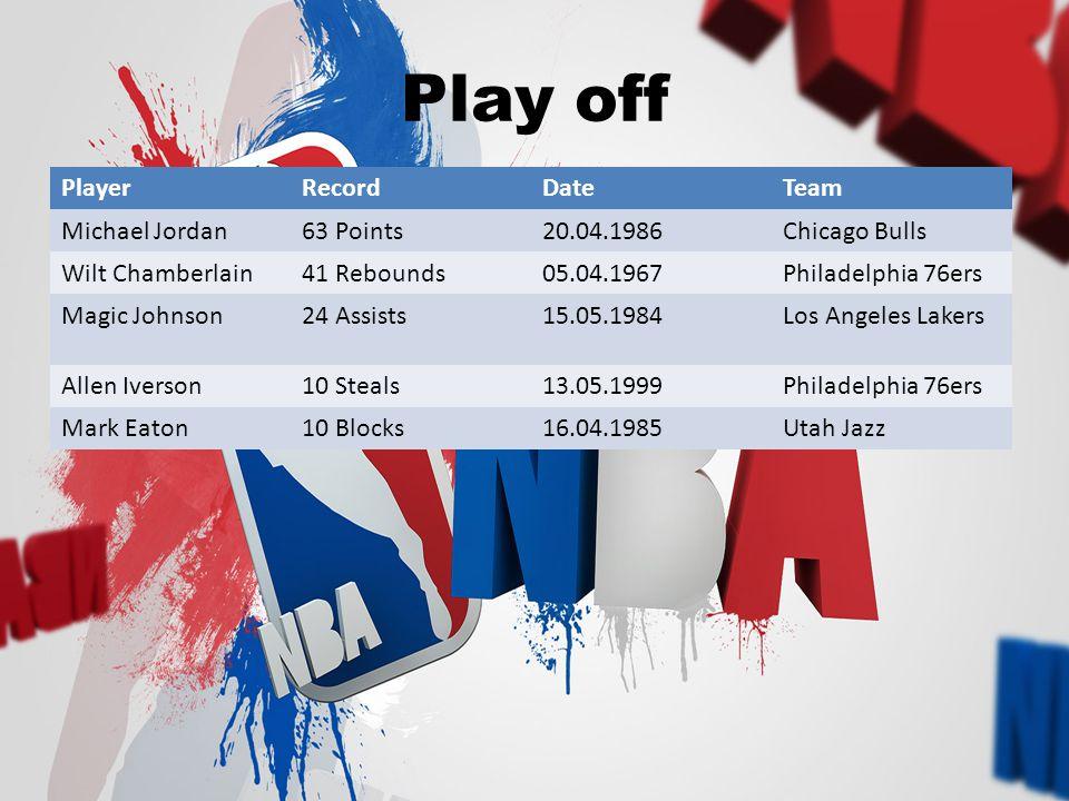 Play off PlayerRecordDateTeam Michael Jordan63 Points20.04.1986Chicago Bulls Wilt Chamberlain41 Rebounds05.04.1967Philadelphia 76ers Magic Johnson24 Assists15.05.1984Los Angeles Lakers Allen Iverson10 Steals13.05.1999Philadelphia 76ers Mark Eaton10 Blocks16.04.1985Utah Jazz