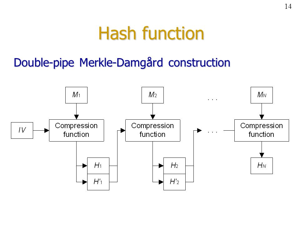 Hash function Double-pipe Merkle-Damgård construction 14