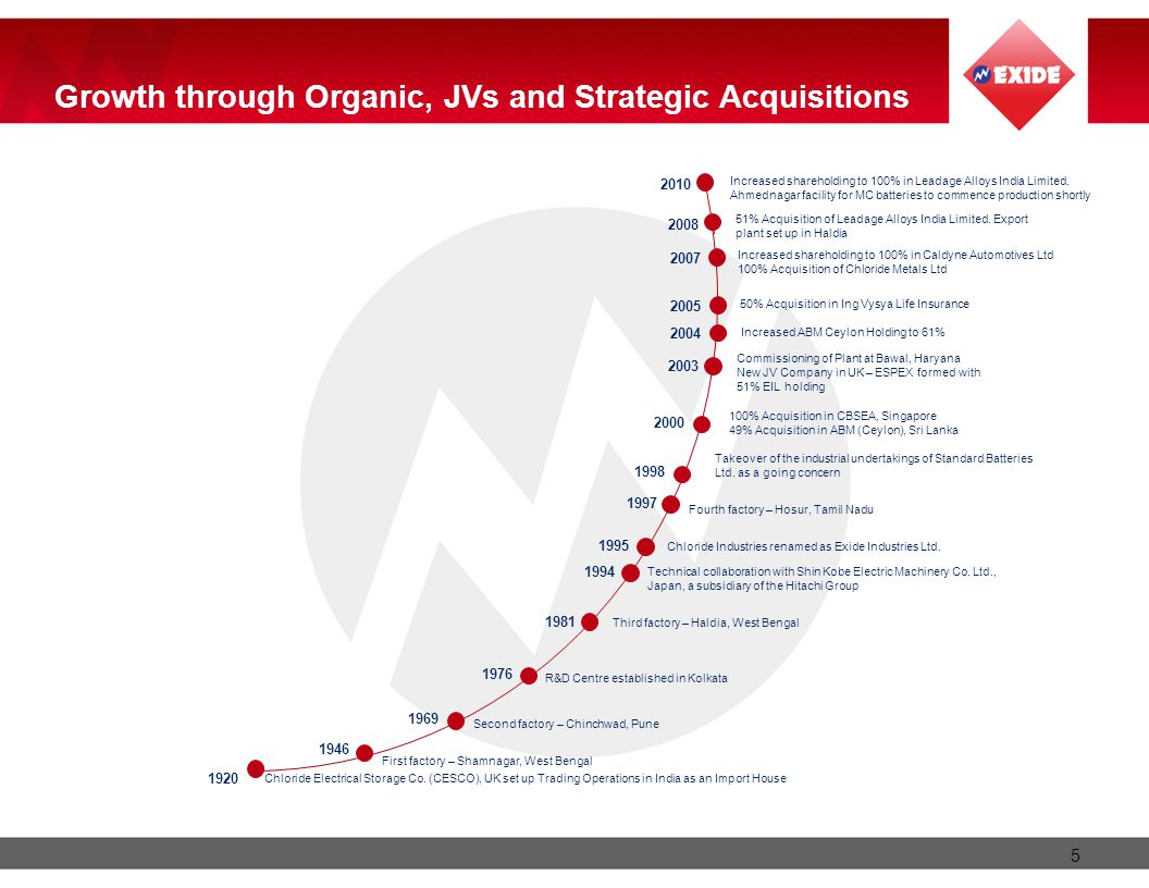 5 5 Growth through Organic, JVs and Strategic Acquisitions Chloride Electrical Storage Co.