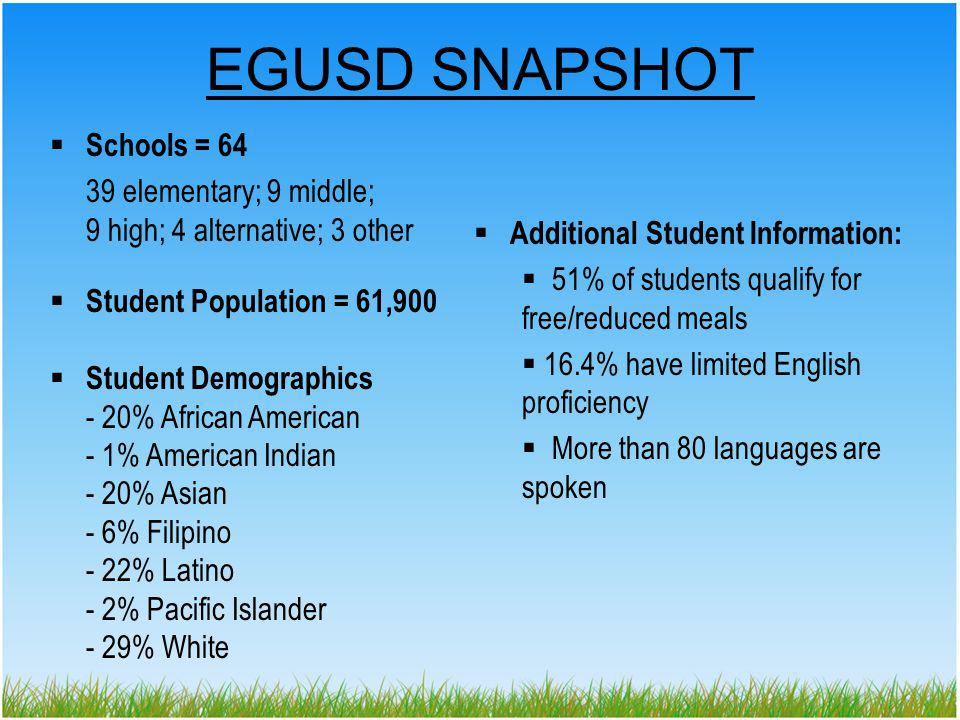 EGUSD SNAPSHOT Schools = 64 39 elementary; 9 middle; 9 high; 4 alternative; 3 other Student Population = 61,900 Student Demographics - 20% African American - 1% American Indian - 20% Asian - 6% Filipino - 22% Latino - 2% Pacific Islander - 29% White Additional Student Information: 51% of students qualify for free/reduced meals 16.4% have limited English proficiency More than 80 languages are spoken
