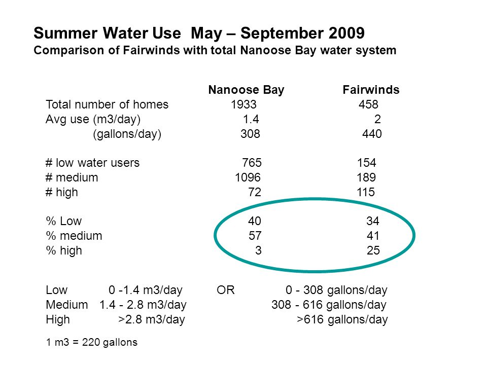 Summer Water Use May – September 2009 Comparison of Fairwinds with total Nanoose Bay water system Nanoose Bay Fairwinds Total number of homes 1933 458