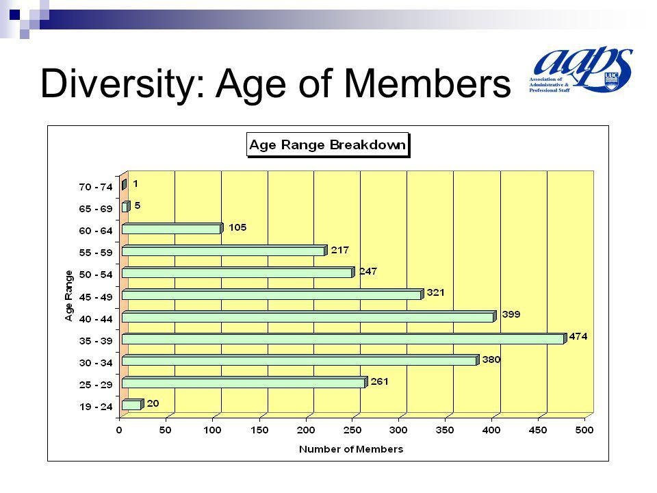 Diversity: Age of Members