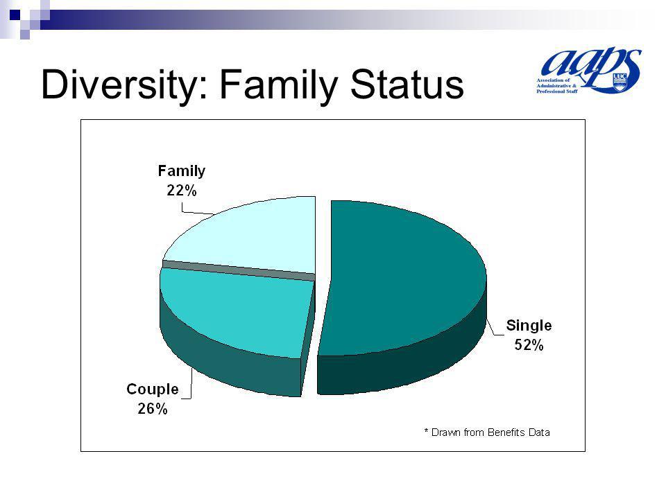 Diversity: Family Status