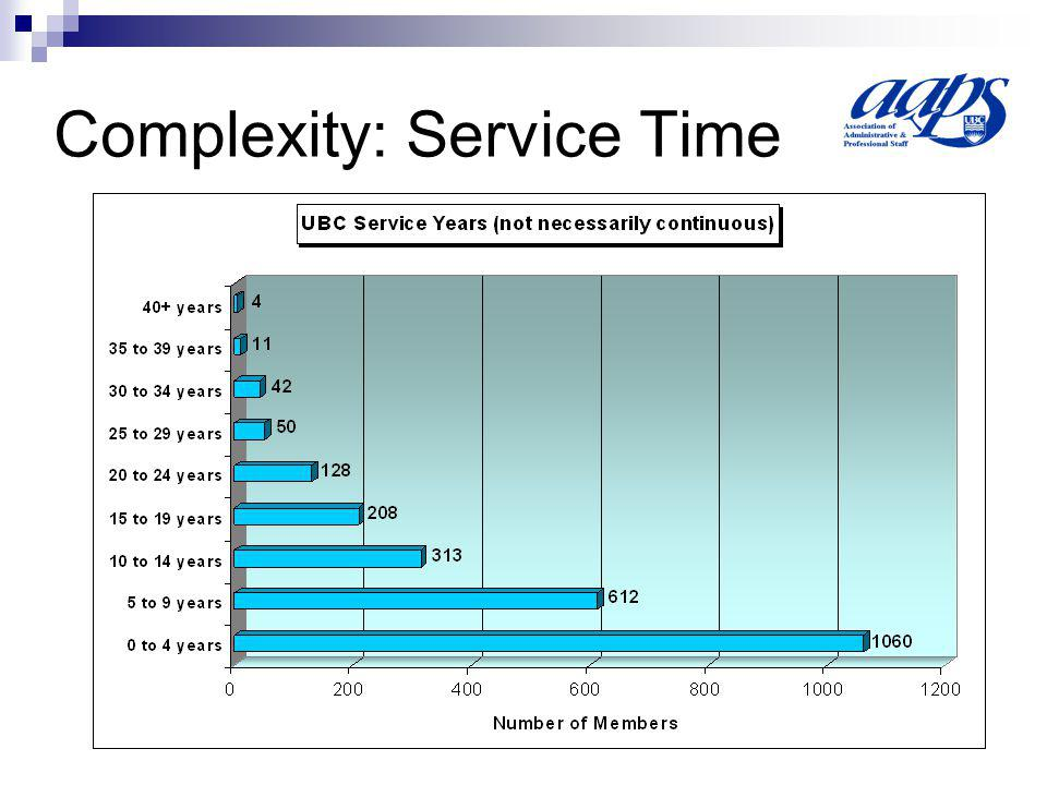 Complexity: Service Time