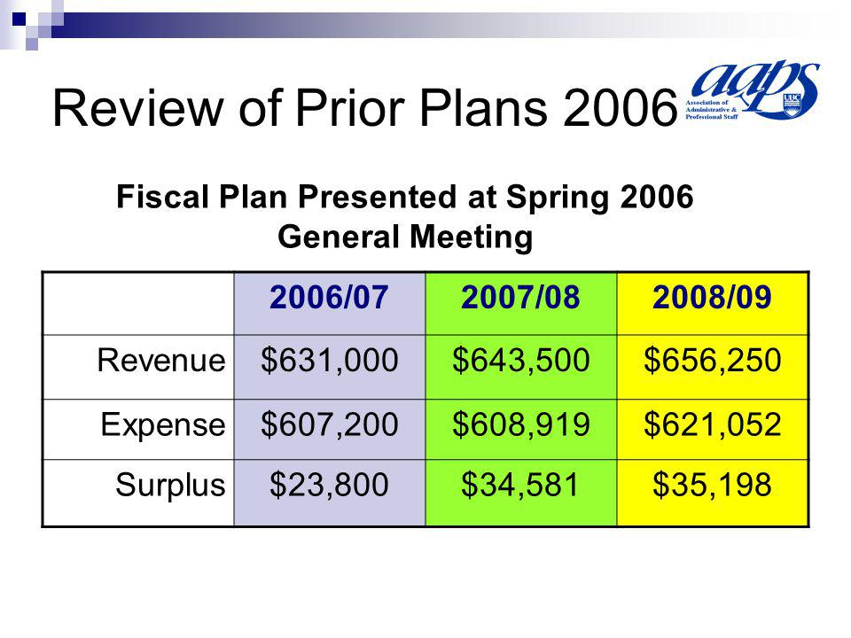 Review of Prior Plans 2006 2006/072007/082008/09 Revenue$631,000$643,500$656,250 Expense$607,200$608,919$621,052 Surplus$23,800$34,581$35,198 Fiscal Plan Presented at Spring 2006 General Meeting
