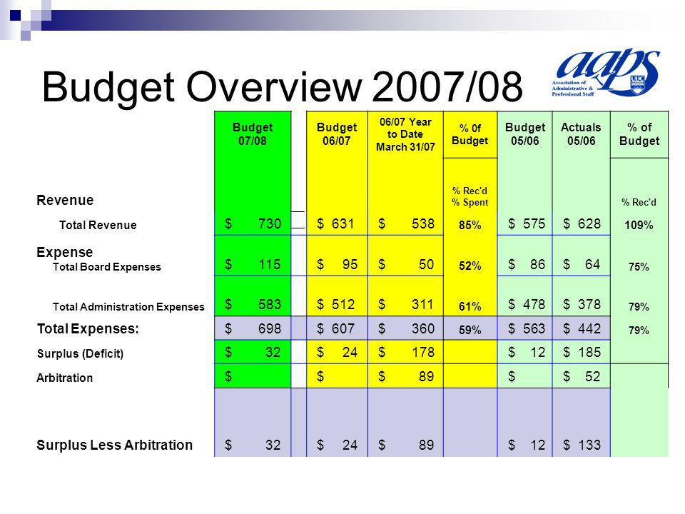 Budget Overview 2007/08 Budget 07/08 Budget 06/07 06/07 Year to Date March 31/07 % 0f Budget Budget 05/06 Actuals 05/06 % of Budget Revenue % Rec d % Spent % Rec d Total Revenue $ 730 $ 631 $ 538 85% $ 575 $ 628 109% Total Board Expenses $ 115 $ 95 $ 50 52% $ 86 $ 64 75% Total Administration Expenses $ 583 $ 512 $ 311 61% $ 478 $ 378 79% Total Expenses: $ 698 $ 607 $ 360 59% $ 563 $ 442 79% Surplus (Deficit) $ 32 $ 24 $ 178 $ 12 $ 185 Arbitration $ $ $ 89 $ $ 52 Surplus Less Arbitration $ 32 $ 24 $ 89 $ 12 $ 133 Expense