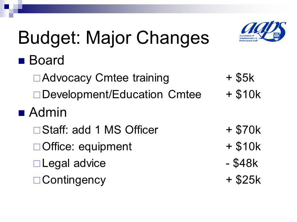 Budget: Major Changes Board Advocacy Cmtee training+ $5k Development/Education Cmtee+ $10k Admin Staff: add 1 MS Officer+ $70k Office: equipment+ $10k Legal advice- $48k Contingency+ $25k
