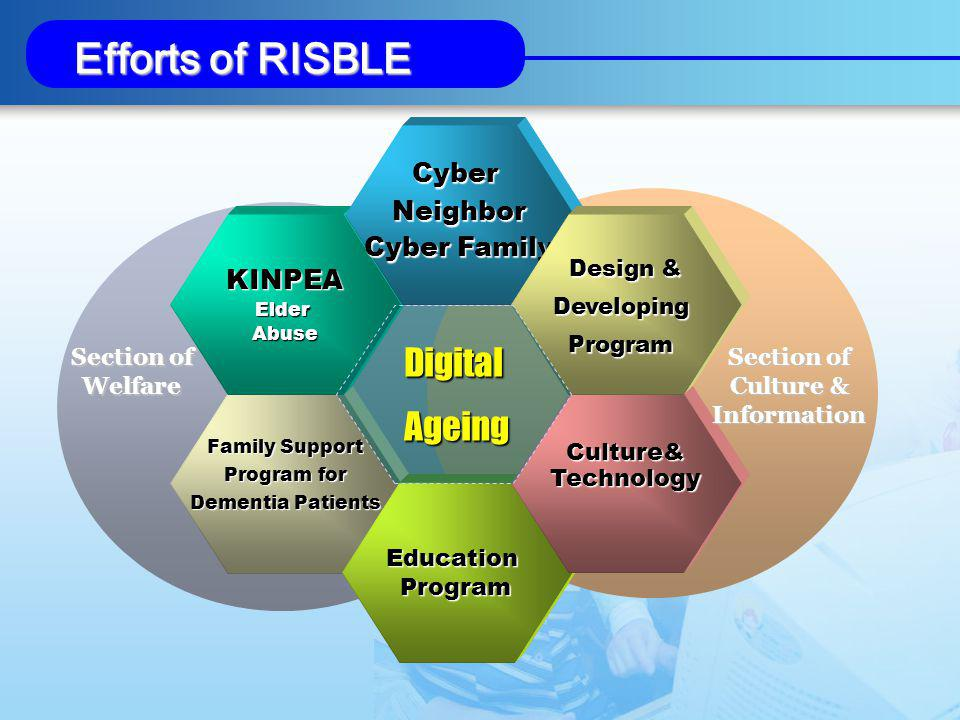 Family Support Program for Program for Dementia Patients KINPEAElderAbuse CyberNeighbor Cyber Family EducationProgram Culture&Technology Design & DevelopingProgram Digital Ageing Ageing Section of Culture & Information Section of Welfare Efforts of RISBLE