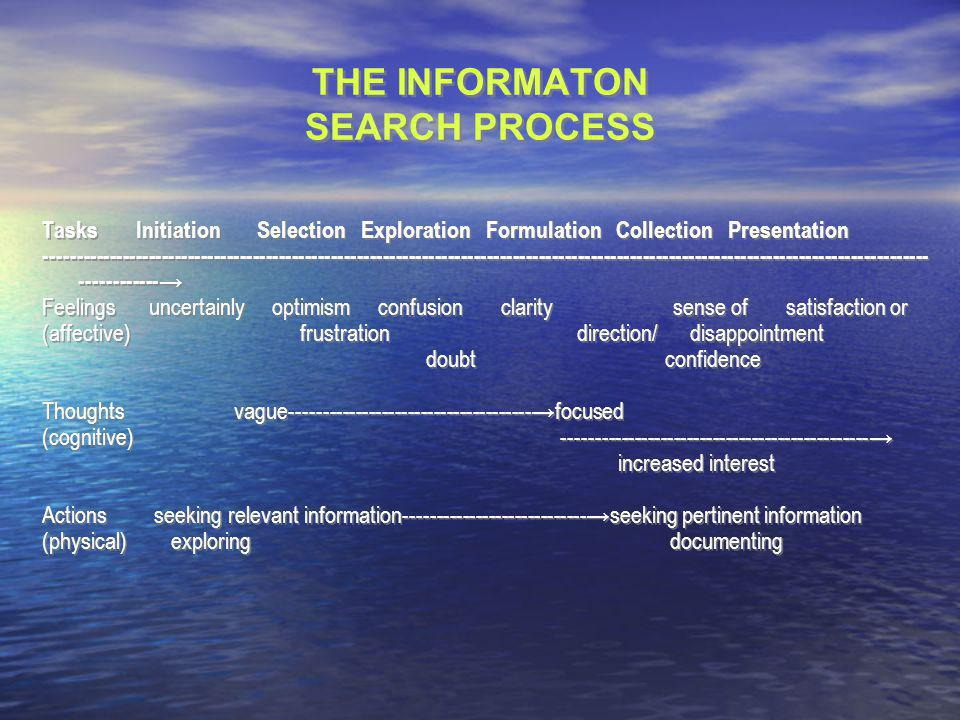 THE INFORMATON SEARCH PROCESS Tasks Initiation Selection Exploration Formulation Collection Presentation ---------------------------------------------