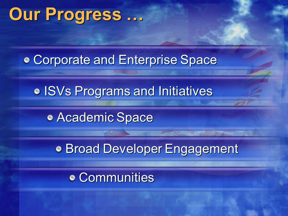 Our Progress … Academic Space Broad Developer Engagement ISVs Programs and Initiatives Communities Corporate and Enterprise Space