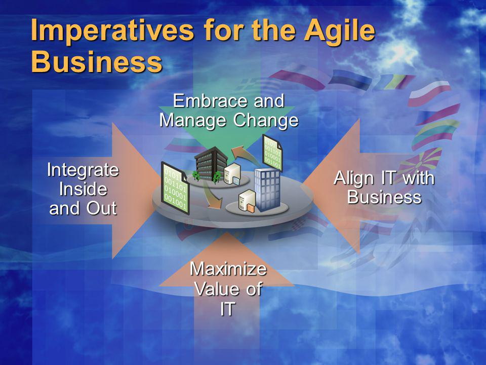 The Integration Imperative Integrating Inside and Out Company A Remote Office/Consumers MobileEmployees Company B Customers Partners Suppliers Remote Office/Consumers MobileEmployees