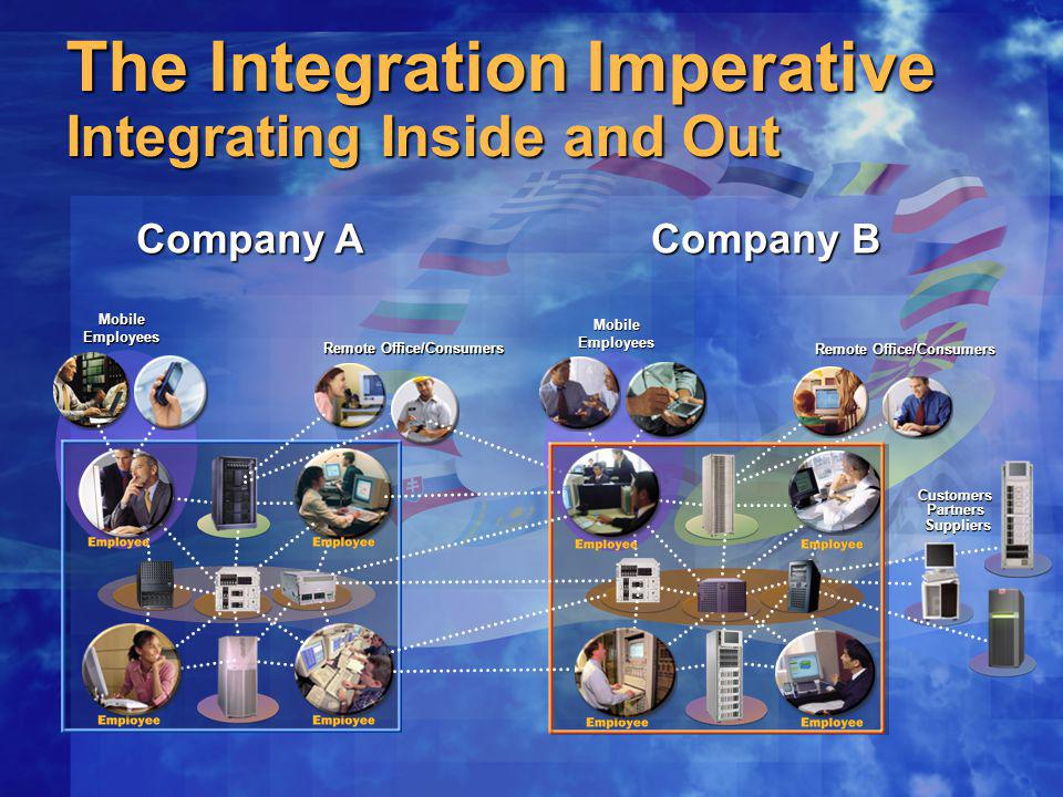 The Integration Imperative Integrating Inside and Out Company A Remote Office/Consumers MobileEmployees Company B Customers Partners Suppliers Remote