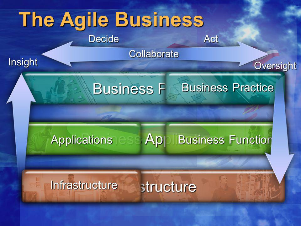 The Agile Business Business Applications Business Practice Infrastructure Business Functions Applications Infrastructure Collaborate DecideActInsight