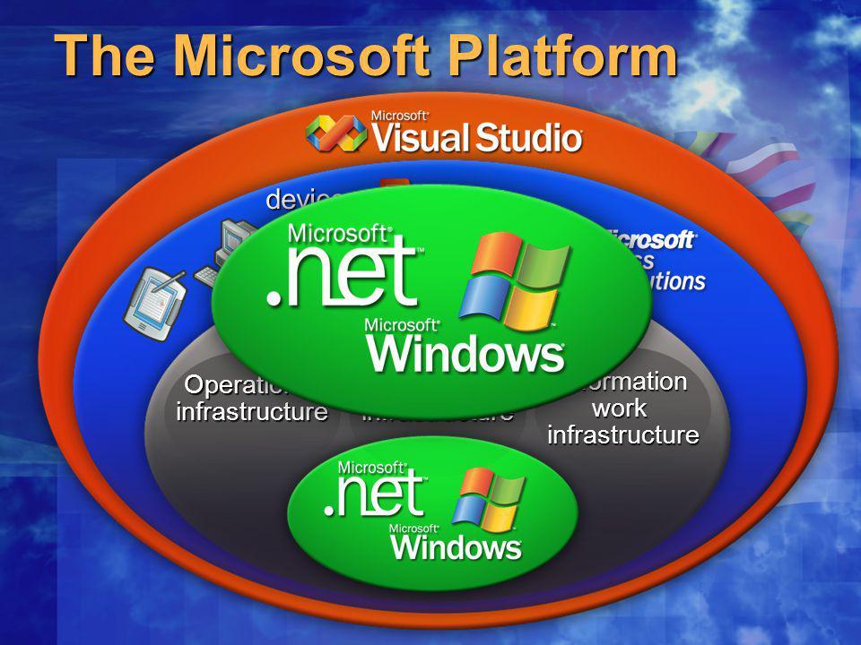 The Microsoft Platform OperationsinfrastructureApplicationinfrastructure Informationworkinfrastructure devices
