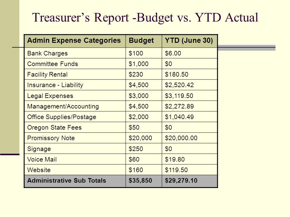 Treasurers Report -Budget vs.