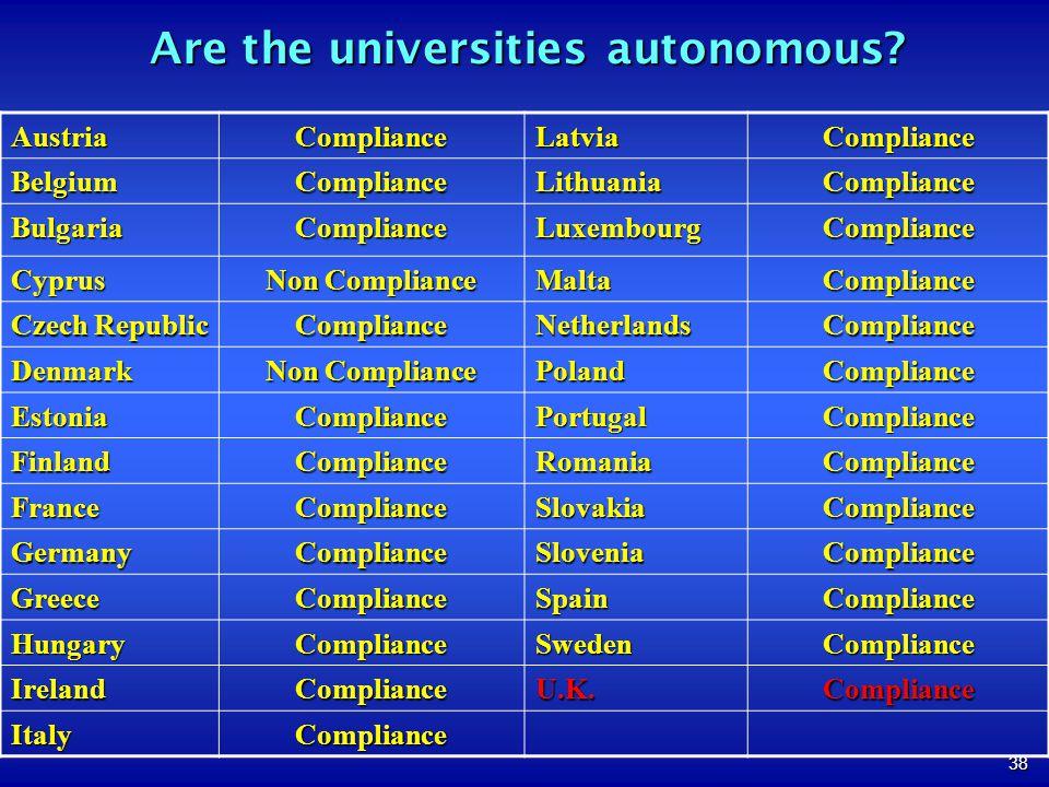 38 AustriaComplianceLatviaCompliance BelgiumComplianceLithuaniaCompliance BulgariaComplianceLuxembourgCompliance Cyprus Non Compliance MaltaCompliance