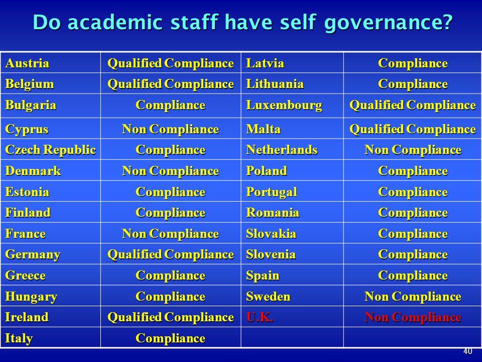 40 Do academic staff have self governance? Austria Qualified Compliance LatviaCompliance Belgium LithuaniaCompliance BulgariaComplianceLuxembourg Cypr
