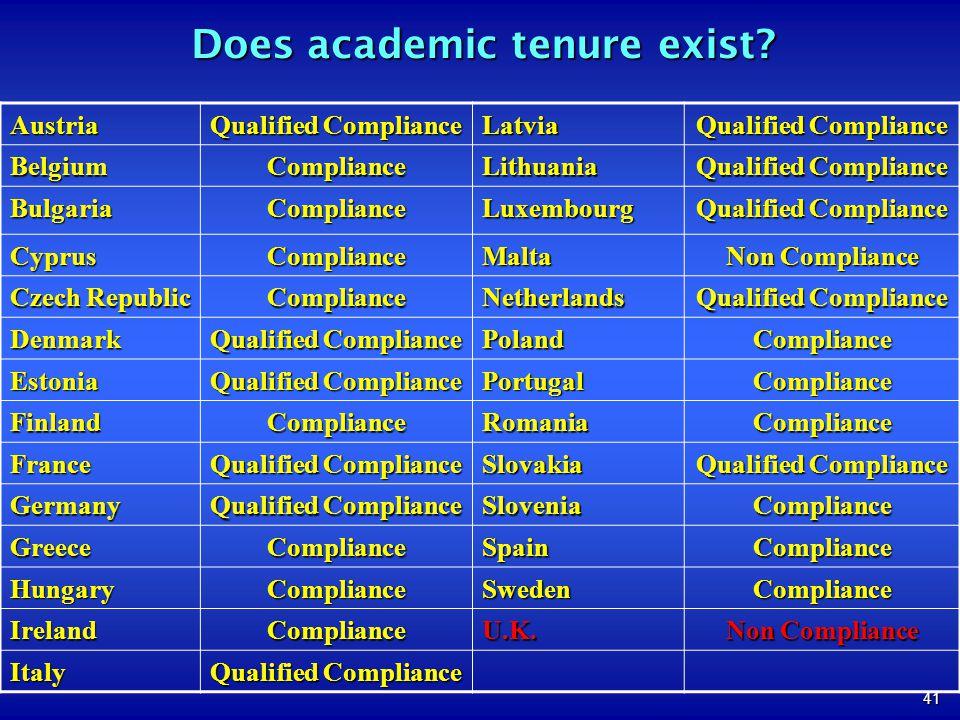 41 Does academic tenure exist? Austria Qualified Compliance Latvia BelgiumComplianceLithuania BulgariaComplianceLuxembourg CyprusComplianceMalta Non C