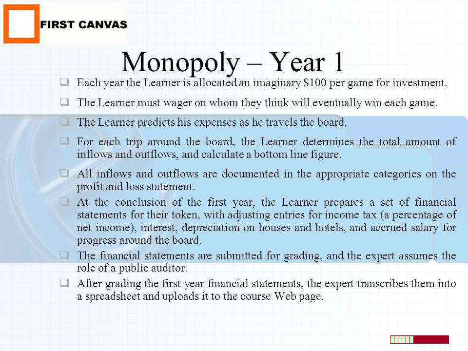 Monopoly – Year 1 Each year the Learner is allocated an imaginary $100 per game for investment. The Learner must wager on whom they think will eventua