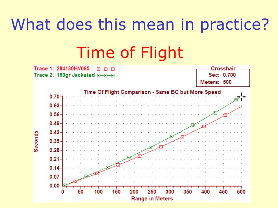 What does this mean in practice Time of Flight