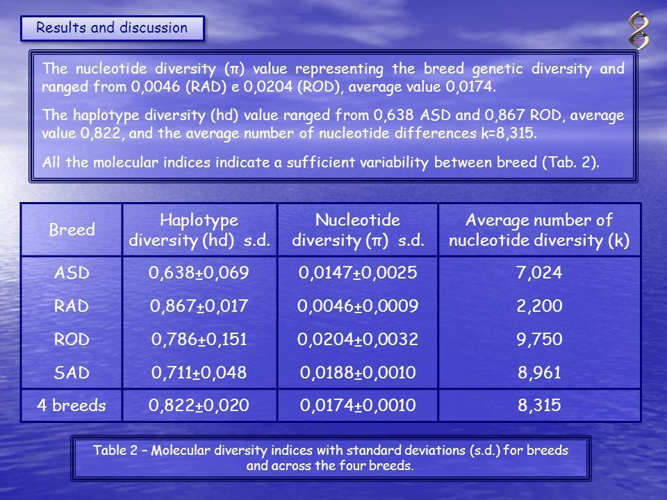Breed Haplotype diversity (hd) s.d. Nucleotide diversity (π) s.d.