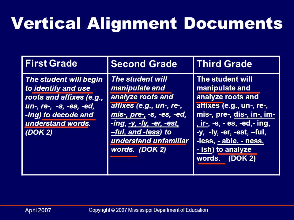 April 2007 Copyright © 2007 Mississippi Department of Education Vertical Alignment Documents First GradeSecond GradeThird Grade The student will begin to identify and use roots and affixes (e.g., un-, re-, -s, -es, -ed, -ing) to decode and understand words.