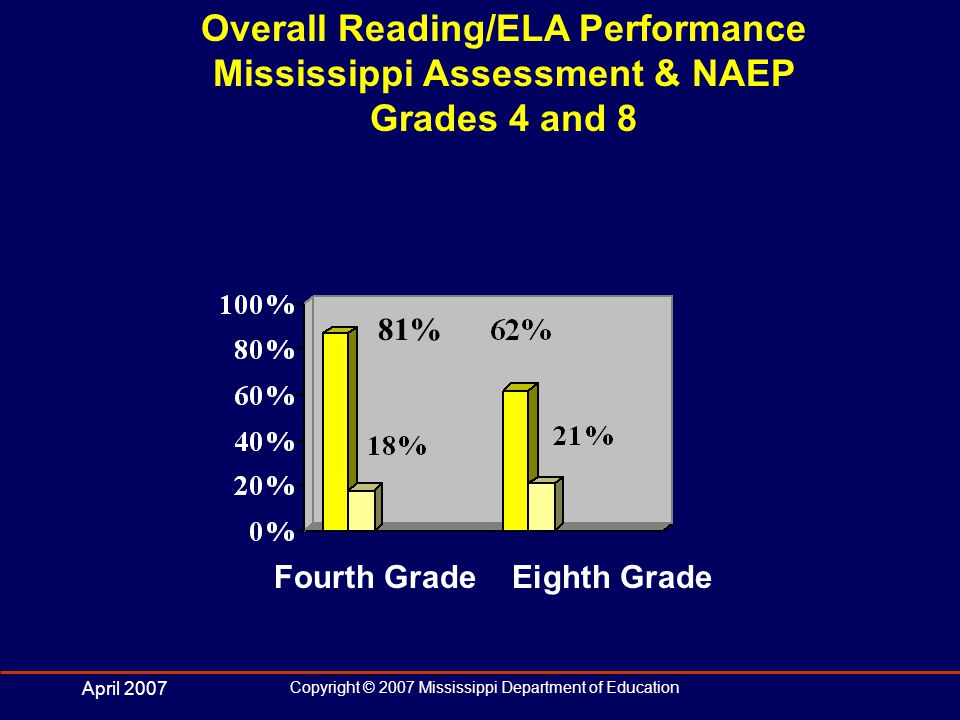 April 2007 Copyright © 2007 Mississippi Department of Education Advanced: Student expectations are stated for high cognitive levels Students performing at the advanced level: In vocabulary: Compare the use of figurative language in multiple texts to justify inferred meaning of words.