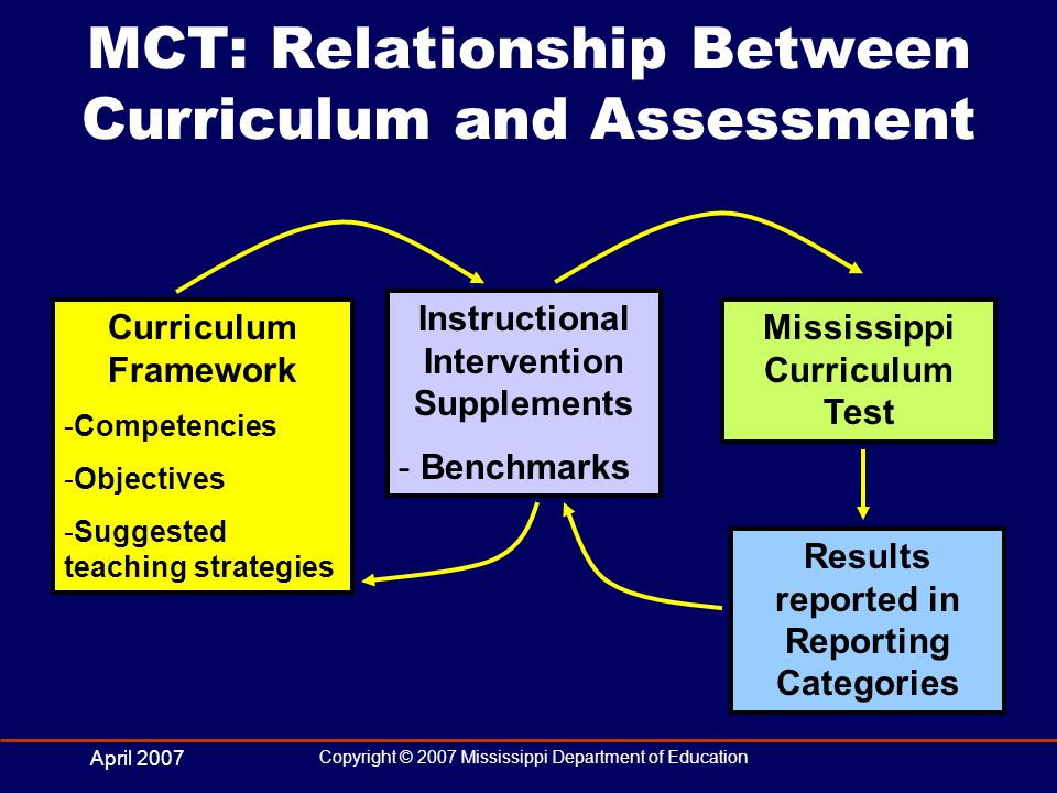 April 2007 Copyright © 2007 Mississippi Department of Education MCT: Relationship Between Curriculum and Assessment Curriculum Framework -Competencies -Objectives -Suggested teaching strategies Instructional Intervention Supplements - Benchmarks Mississippi Curriculum Test Results reported in Reporting Categories
