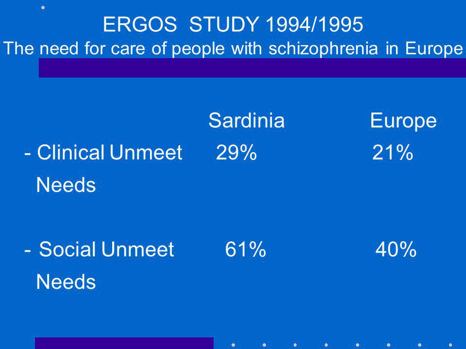 ERGOS STUDY 1994/1995 The need for care of people with schizophrenia in Europe Sardinia Europe - Clinical Unmeet 29% 21% Needs -Social Unmeet 61% 40%