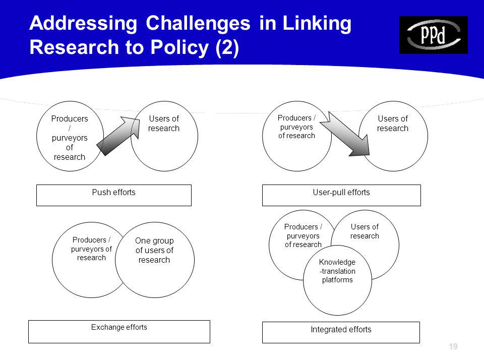 19 Addressing Challenges in Linking Research to Policy (2) Producers / purveyors of research Users of research Push efforts Producers / purveyors of research Users of research User-pull efforts Producers / purveyors of research One group of users of research Exchange efforts Producers / purveyors of research Users of research Knowledge -translation platforms Integrated efforts