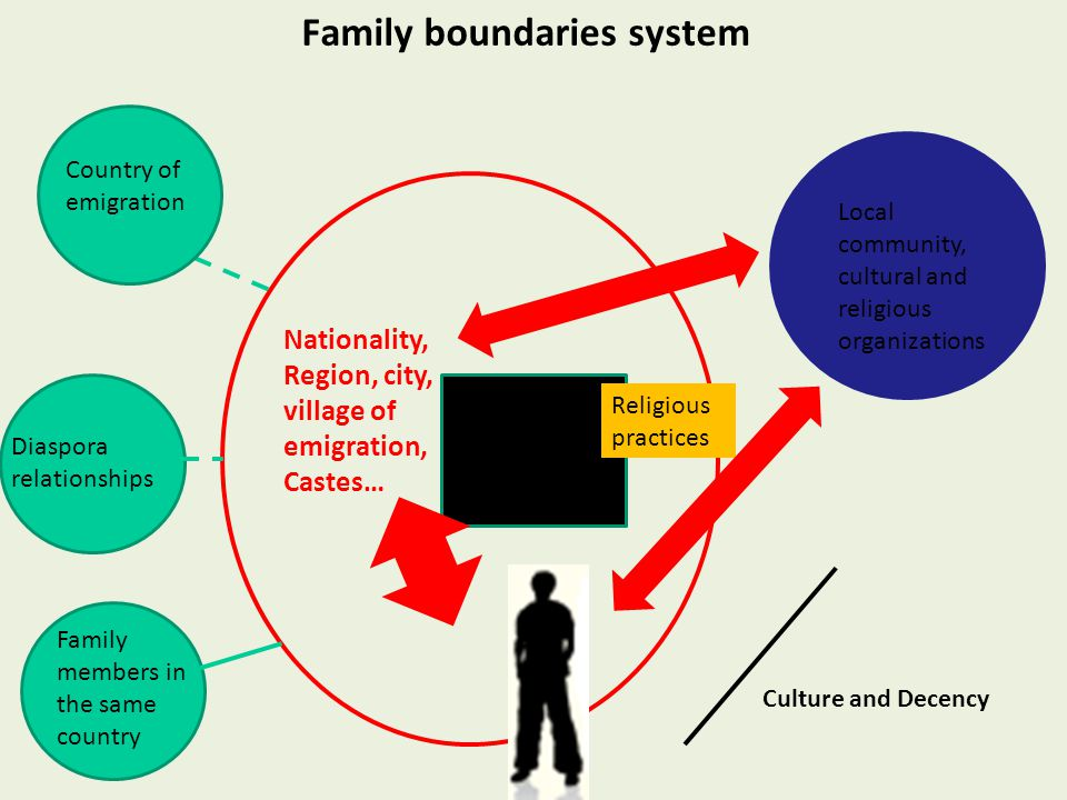 Family boundaries system Nationality, Region, city, village of emigration, Castes… Relationships Between men and women, generations Religious practices Local community, cultural and religious organizations Country of emigration Diaspora relationships Family members in the same country Culture and Decency