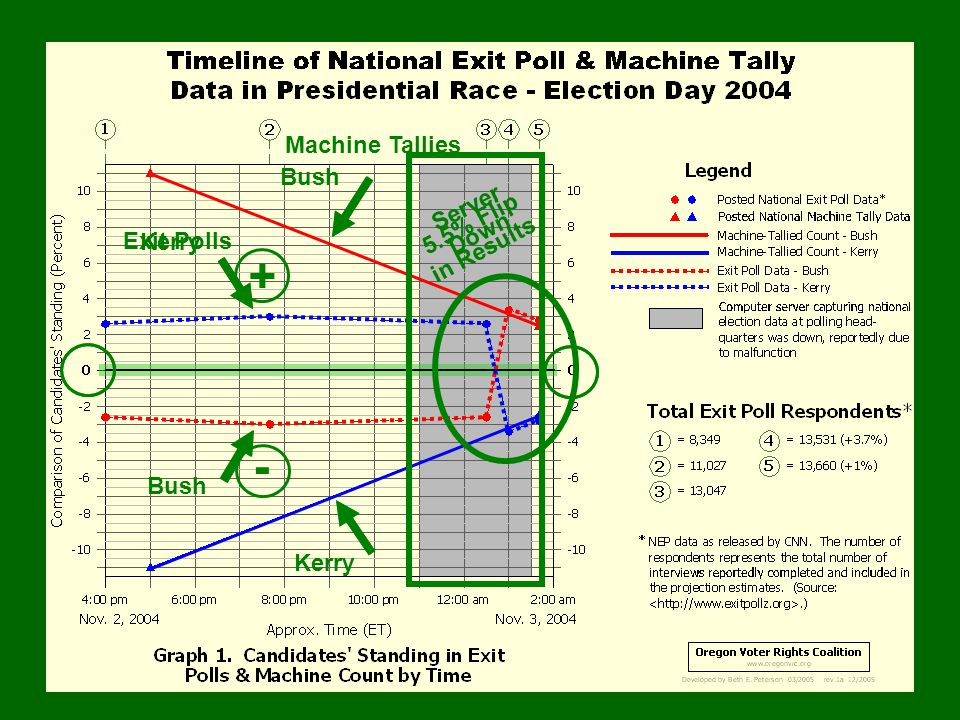 Machine Tallies Exit Polls Kerry Bush Server Down 5.5% Flip in Results + -