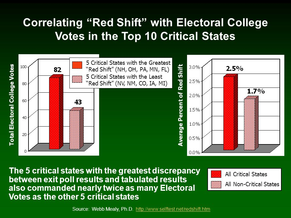 Correlating Red Shift with Electoral College Votes in the Top 10 Critical States All Critical States All Non-Critical States Average Percent of Red Shift 5 Critical States with the Greatest Red Shift (NH, OH, PA, MN, FL) 5 Critical States with the Least Red Shift (NV, NM, CO, IA, MI) Total Electoral College Votes Source: Webb Mealy, Ph.D.