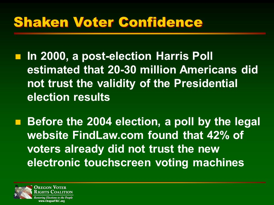 www.OregonVRC.org Shaken Voter Confidence In 2000, a post-election Harris Poll estimated that 20-30 million Americans did not trust the validity of the Presidential election results Before the 2004 election, a poll by the legal website FindLaw.com found that 42% of voters already did not trust the new electronic touchscreen voting machines