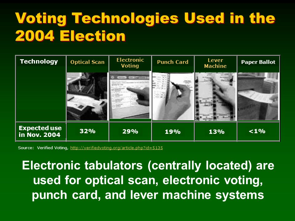 Source: Verified Voting, http://verifiedvoting.org/article.php id=5135http://verifiedvoting.org/article.php id=5135 Electronic tabulators (centrally located) are used for optical scan, electronic voting, punch card, and lever machine systems Voting Technologies Used in the 2004 Election 32% 29% 19%13% <1% Technology Expected use in Nov.