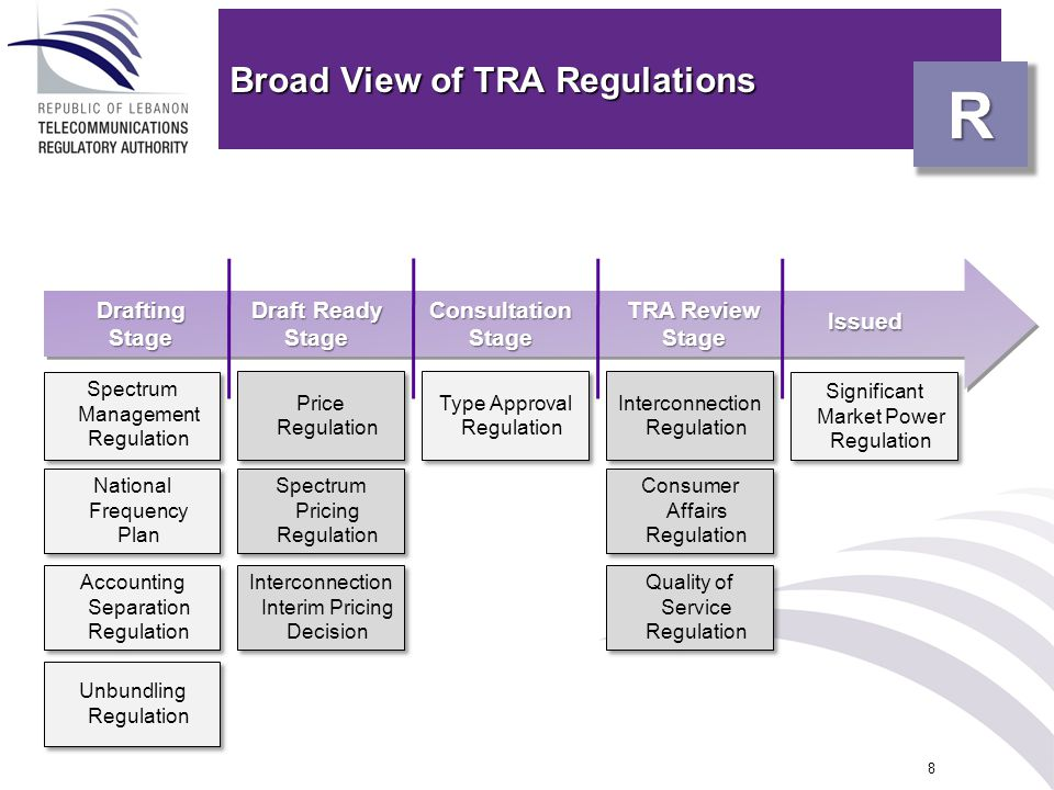 Broad View of TRA Regulations 8 R Spectrum Management Regulation Price Regulation Interconnection Regulation Drafting Stage Draft Ready Stage Consulta