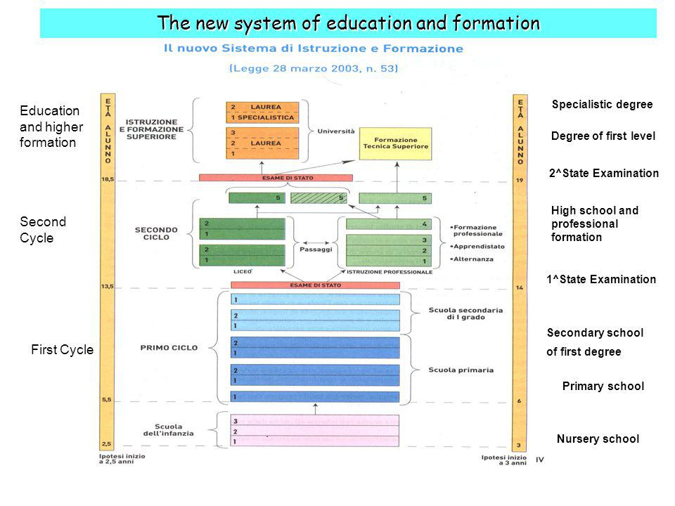 First Cycle Second Cycle Education and higher formation Nursery school Primary school Secondary school of first degree The new system of education and formation 1^State Examination 2^State Examination Degree of first level Specialistic degree High school and professional formation