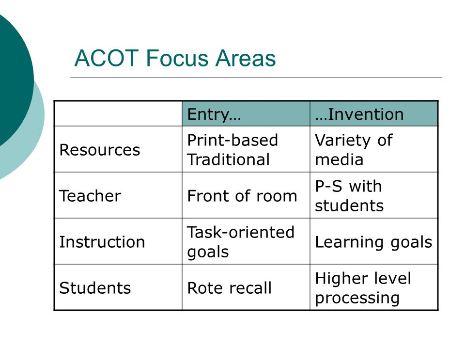 ACOT Focus Areas Entry……Invention Resources Print-based Traditional Variety of media TeacherFront of room P-S with students Instruction Task-oriented goals Learning goals StudentsRote recall Higher level processing